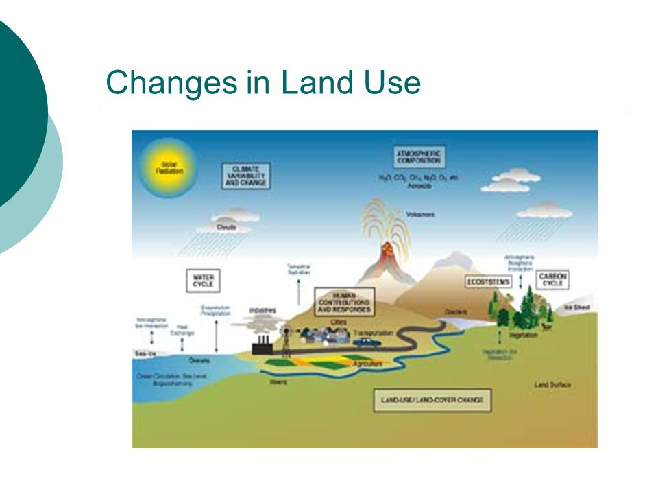 Changes in Land Use
