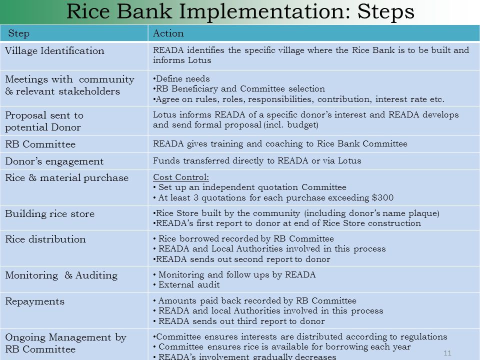 Rice Bank Implementation: Steps StepAction Village Identification READA identifies the specific village where the Rice Bank is to be built and informs Lotus Meetings with community & relevant stakeholders Define needs RB Beneficiary and Committee selection Agree on rules, roles, responsibilities, contribution, interest rate etc.