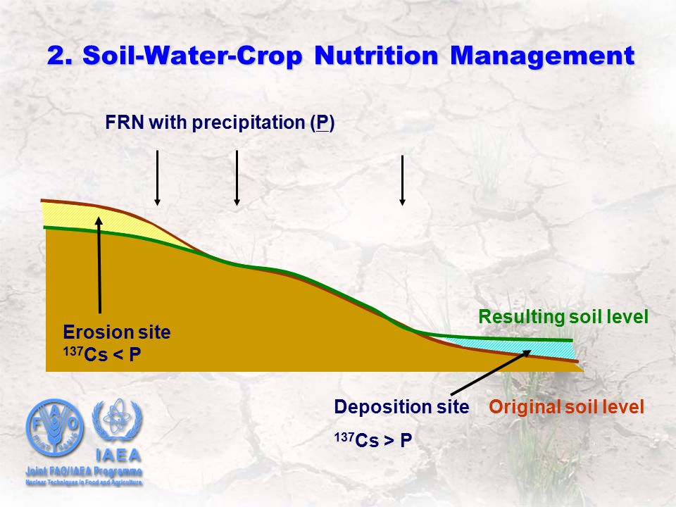 FRN with precipitation (P) Original soil level Resulting soil level Deposition site 137 Cs > P Erosion site 137 Cs < P 2. Soil-Water-Crop Nutrition Ma