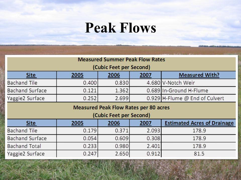 Peak Flows