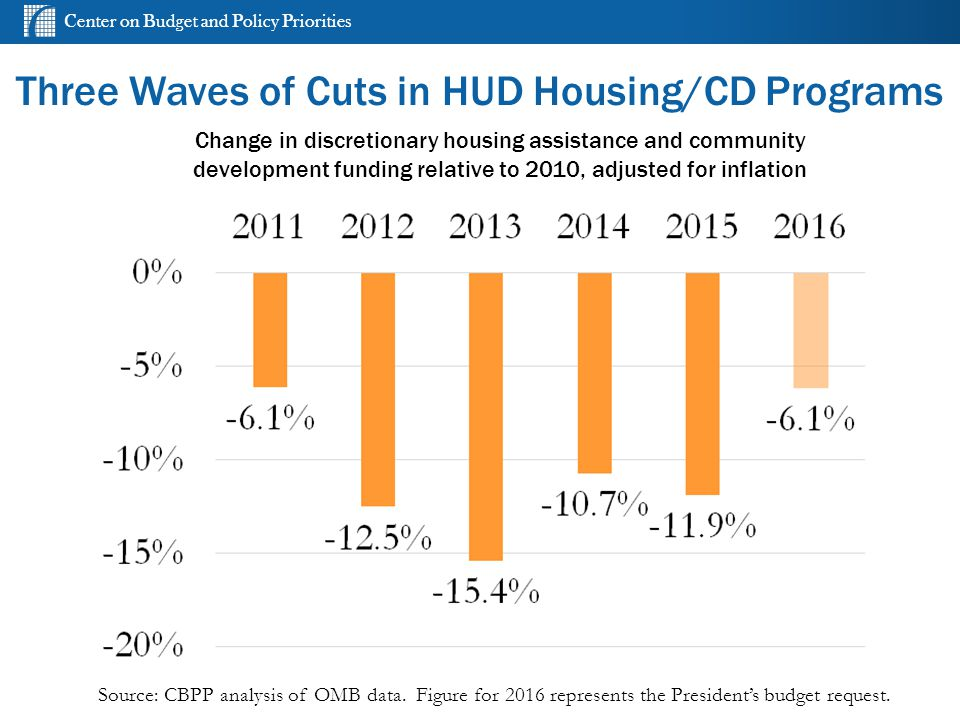 Center on Budget and Policy Priorities Three Waves of Cuts in HUD Housing/CD Programs Source: CBPP analysis of OMB data.