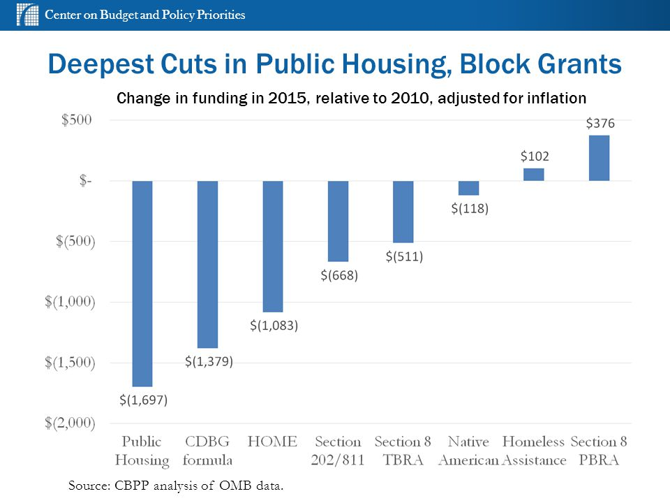 Center on Budget and Policy Priorities Deepest Cuts in Public Housing, Block Grants Source: CBPP analysis of OMB data.