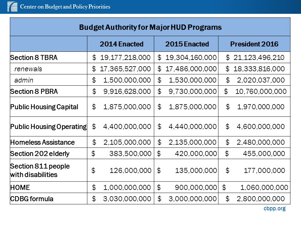 Center on Budget and Policy Priorities cbpp.org Budget Authority for Major HUD Programs 2014 Enacted 2015 EnactedPresident 2016 Section 8 TBRA $ 19,177,218,000 $ 19,304,160,000 $ 21,123,496,210 renewals $ 17,365,527,000 $ 17,486,000,000 $ 18,333,816,000 admin $ 1,500,000,000 $ 1,530,000,000 $ 2,020,037,000 Section 8 PBRA $ 9,916,628,000 $ 9,730,000,000 $ 10,760,000,000 Public Housing Capital $ 1,875,000,000 $ 1,970,000,000 Public Housing Operating $ 4,400,000,000 $ 4,440,000,000 $ 4,600,000,000 Homeless Assistance $ 2,105,000,000 $ 2,135,000,000 $ 2,480,000,000 Section 202 elderly $ 383,500,000 $ 420,000,000 $ 455,000,000 Section 811 people with disabilities $ 126,000,000 $ 135,000,000 $ 177,000,000 HOME $ 1,000,000,000 $ 900,000,000 $ 1,060,000,000 CDBG formula $ 3,030,000,000 $ 3,000,000,000 $ 2,800,000,000