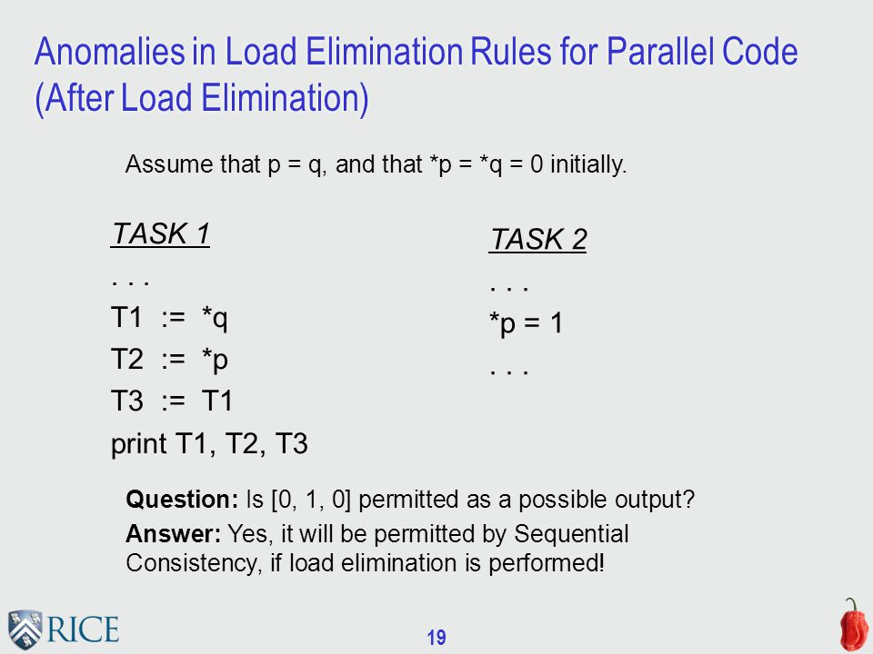 19 Anomalies in Load Elimination Rules for Parallel Code (After Load Elimination) TASK 1...