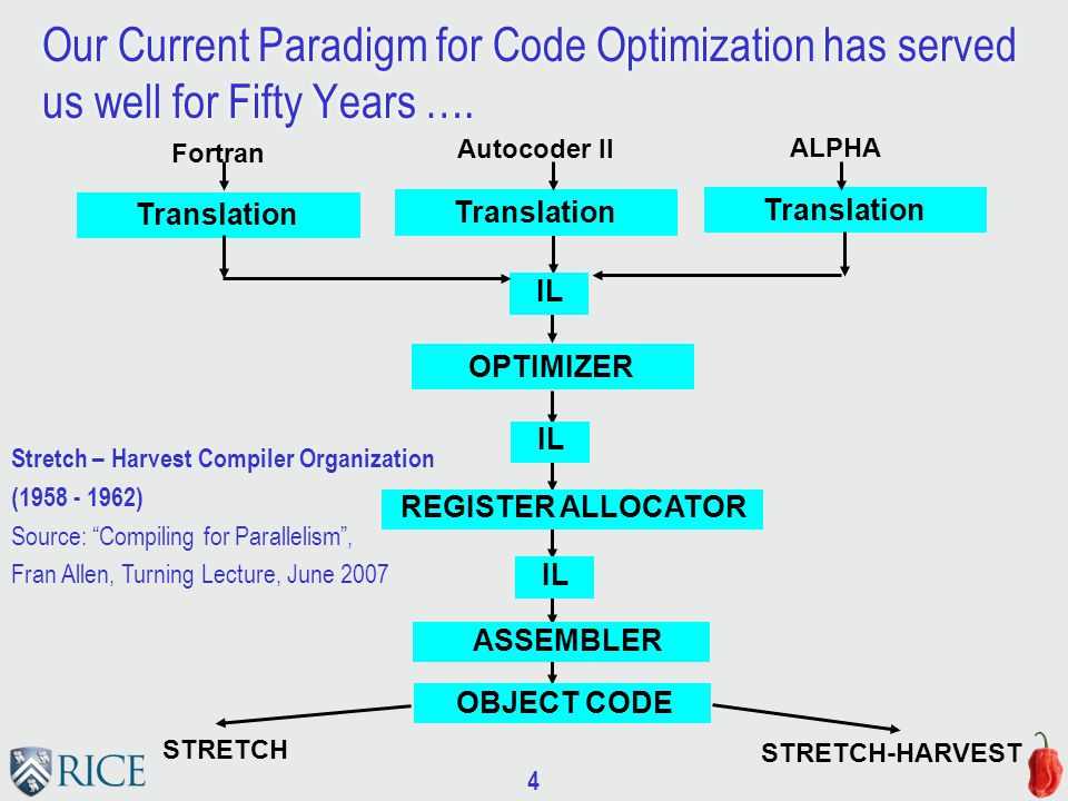 4 Our Current Paradigm for Code Optimization has served us well for Fifty Years ….