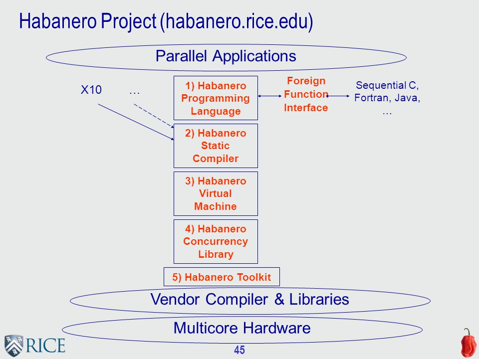 45 Habanero Project (habanero.rice.edu) 1) Habanero Programming Language Sequential C, Fortran, Java, … Foreign Function Interface Parallel Applications Multicore Hardware Vendor Compiler & Libraries 2) Habanero Static Compiler 3) Habanero Virtual Machine 4) Habanero Concurrency Library X10 … 5) Habanero Toolkit