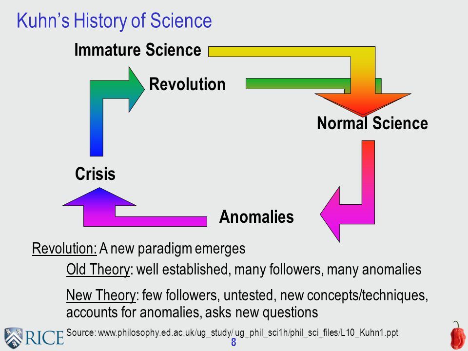 8 Kuhn's History of Science Normal Science Immature Science Anomalies Crisis Revolution Revolution: A new paradigm emerges Old Theory: well established, many followers, many anomalies New Theory: few followers, untested, new concepts/techniques, accounts for anomalies, asks new questions Source: www.philosophy.ed.ac.uk/ug_study/ ug_phil_sci1h/phil_sci_files/L10_Kuhn1.ppt