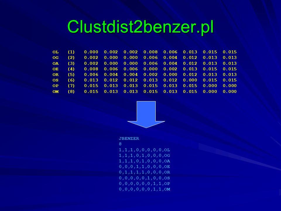 Clustdist2benzer.pl OL (1) 0.000 0.002 0.002 0.008 0.006 0.013 0.015 0.015 OG (2) 0.002 0.000 0.000 0.006 0.004 0.012 0.013 0.013 OA (3) 0.002 0.000 0.000 0.006 0.004 0.012 0.013 0.013 OE (4) 0.008 0.006 0.006 0.000 0.002 0.013 0.015 0.015 OR (5) 0.006 0.004 0.004 0.002 0.000 0.012 0.013 0.013 OS (6) 0.013 0.012 0.012 0.013 0.012 0.000 0.015 0.015 OP (7) 0.015 0.013 0.013 0.015 0.013 0.015 0.000 0.000 OM (8) 0.015 0.013 0.013 0.015 0.013 0.015 0.000 0.000 JBENZER 8 1,1,1,0,0,0,0,0,OL 1,1,1,0,1,0,0,0,OG 1,1,1,0,1,0,0,0,OA 0,0,0,1,1,0,0,0,OE 0,1,1,1,1,0,0,0,OR 0,0,0,0,0,1,0,0,OS 0,0,0,0,0,0,1,1,OP 0,0,0,0,0,0,1,1,OM