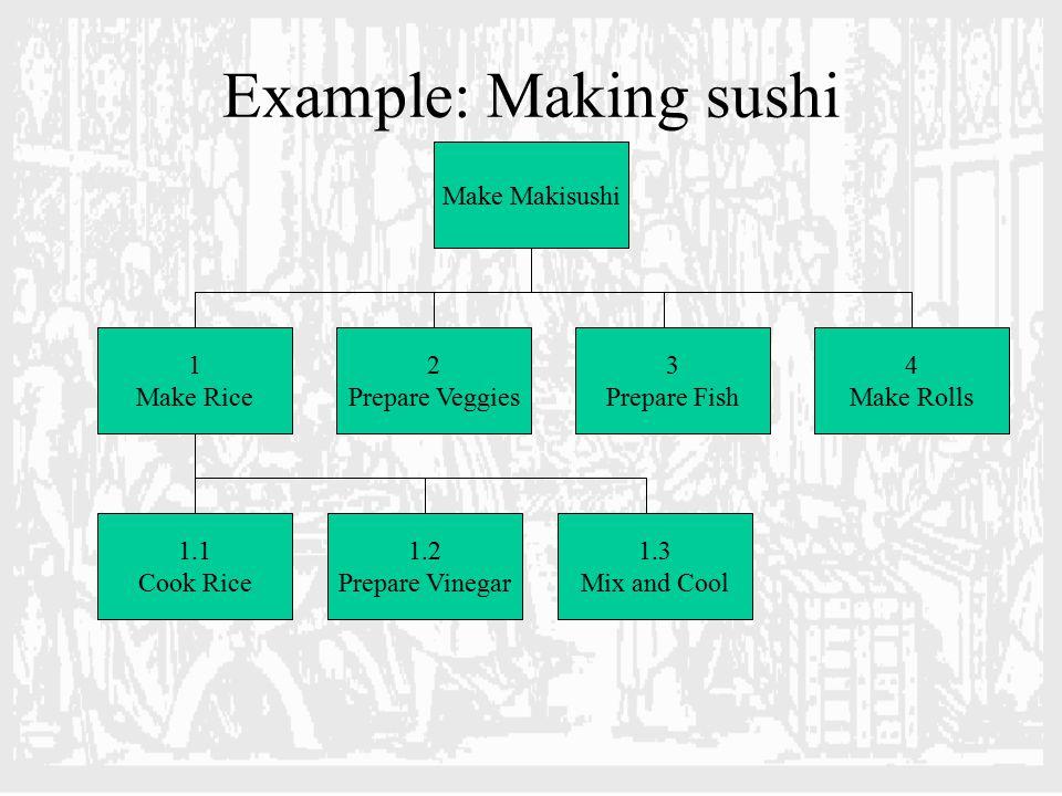 Example: Making sushi Make Makisushi 3 Prepare Fish 2 Prepare Veggies 1 Make Rice 4 Make Rolls 1.2 Prepare Vinegar 1.1 Cook Rice 1.3 Mix and Cool