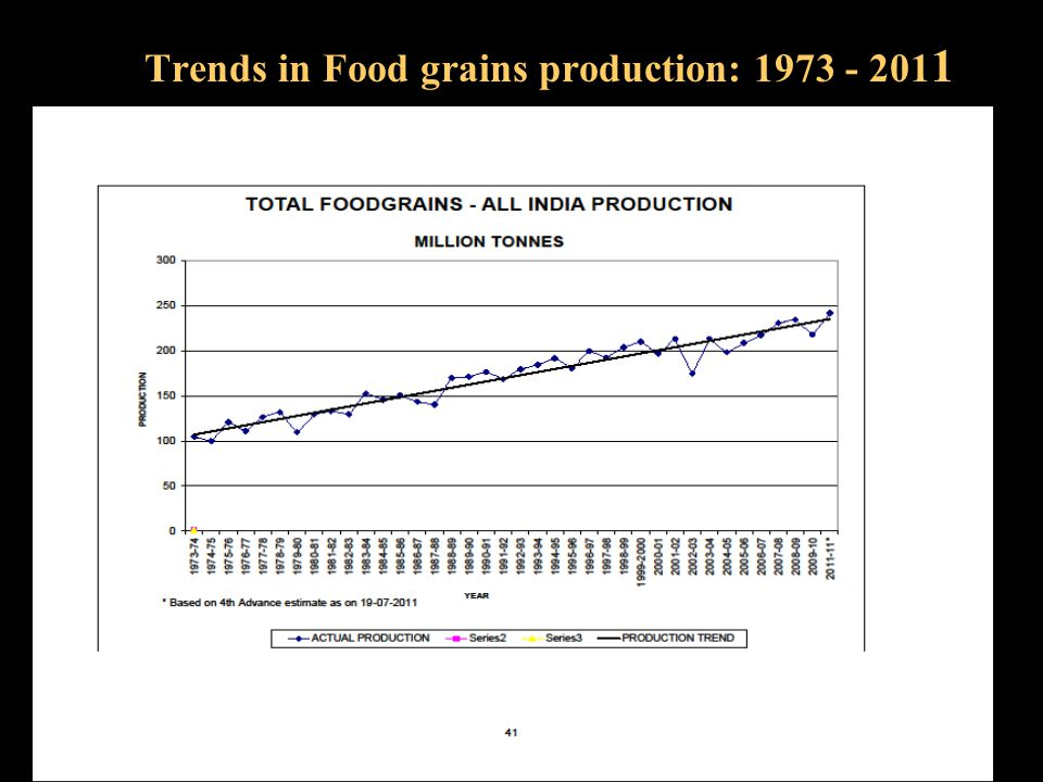 Productivity (kg/ha) growth in India over last 40 years (1970 to 2010) Crop1970 – 19711990 – 19912010 – 2011 Rice1,1231,7402,240 Wheat1,3072,2812,938 Pulses524578689 Oilseeds5797711,325 Sugarcane48,32265,39568,596 Tea1,1821,6521,669 Cotton106225510