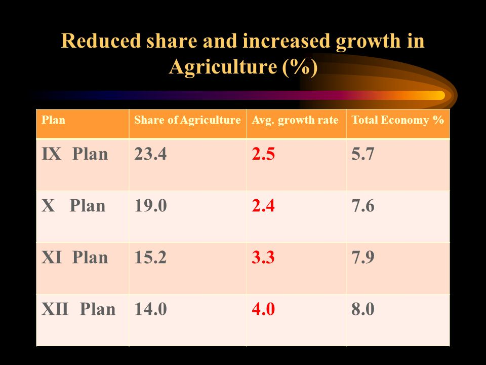 Reduced share and increased growth in Agriculture (%) PlanShare of AgricultureAvg. growth rateTotal Economy % IX Plan23.42.55.7 X Plan19.02.47.6 XI Pl
