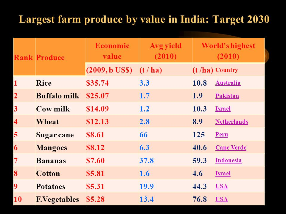 Largest farm produce by value in India: Target 2030 RankProduce Economic value Avg yield (2010) World's highest (2010) (2009, b US$)(t / ha) Country 1