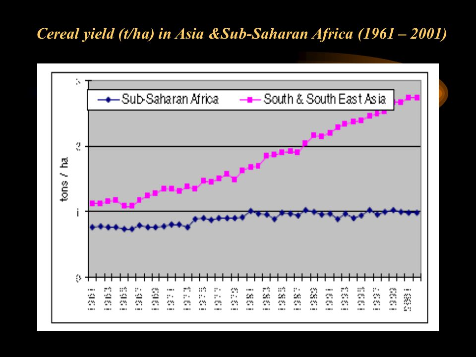 Cereal yield (t/ha) in Asia &Sub-Saharan Africa (1961 – 2001)