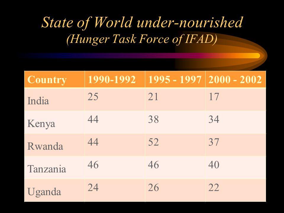 State of World under-nourished (Hunger Task Force of IFAD) Country1990-19921995 - 19972000 - 2002 India 252117 Kenya 443834 Rwanda 445237 Tanzania 46