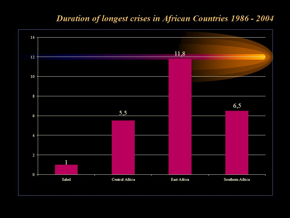 Duration of longest crises in African Countries 1986 - 2004