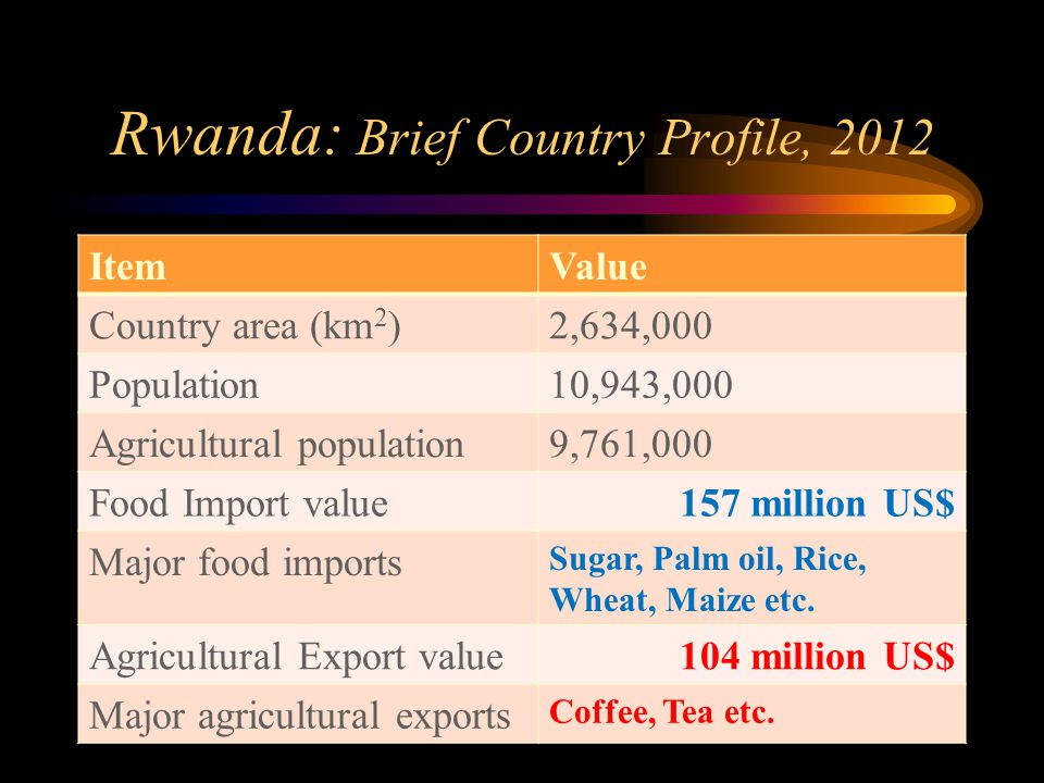 Rwanda: Brief Country Profile, 2012 ItemValue Country area (km 2 )2,634,000 Population10,943,000 Agricultural population9,761,000 Food Import value157 million US$ Major food imports Sugar, Palm oil, Rice, Wheat, Maize etc.