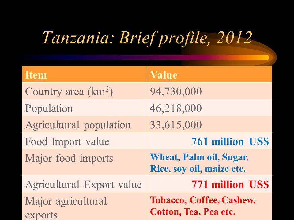 Tanzania: Brief profile, 2012 ItemValue Country area (km 2 )94,730,000 Population46,218,000 Agricultural population33,615,000 Food Import value761 million US$ Major food imports Wheat, Palm oil, Sugar, Rice, soy oil, maize etc.