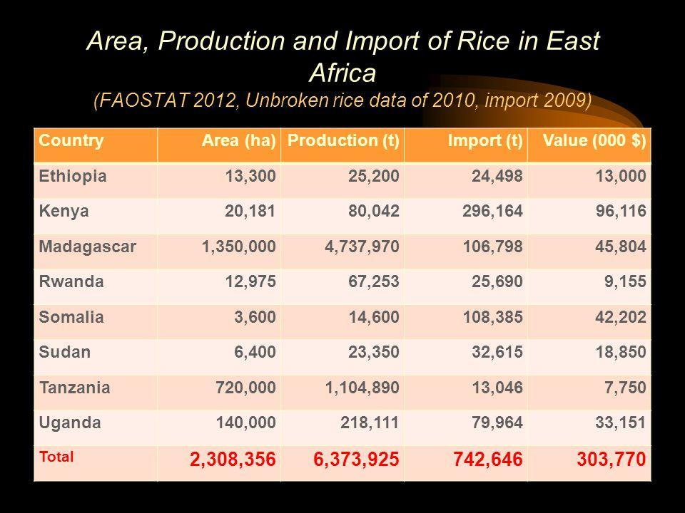 CountryArea (ha)Production (t)Import (t)Value (000 $) Ethiopia13,30025,20024,49813,000 Kenya20,18180,042296,16496,116 Madagascar1,350,0004,737,970106,