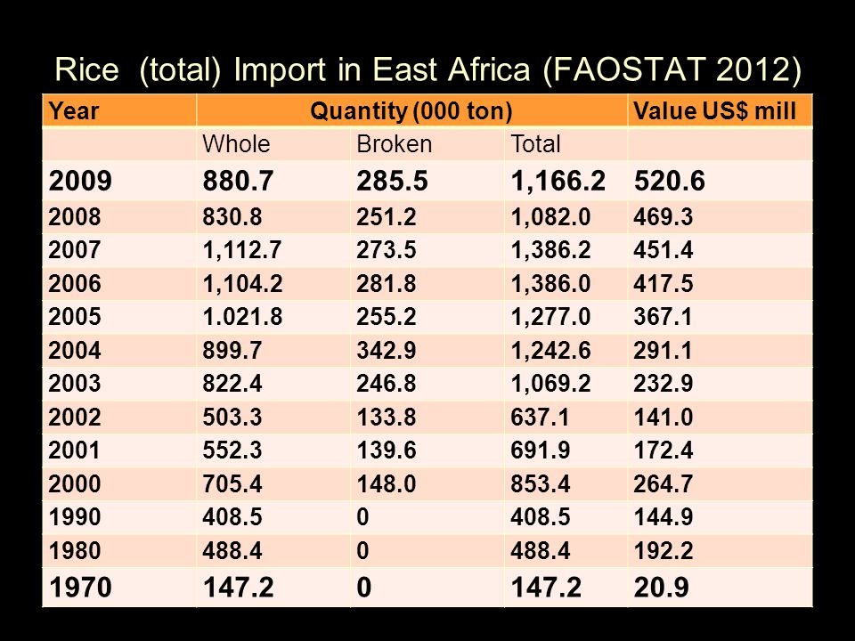 YearQuantity (000 ton)Value US$ mill WholeBrokenTotal 2009880.7285.51,166.2520.6 2008830.8251.21,082.0469.3 20071,112.7273.51,386.2451.4 20061,104.228