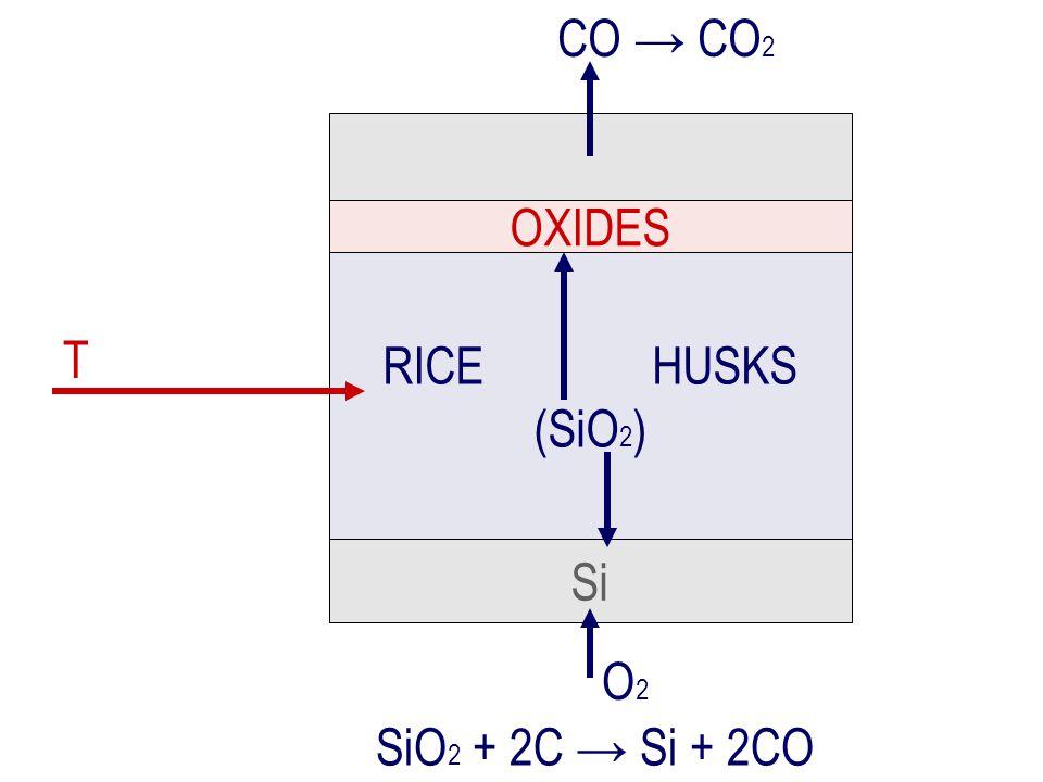 RICE HUSKS (SiO 2 ) Si CO → CO 2 O2O2 T SiO 2 + 2C → Si + 2CO OXIDES