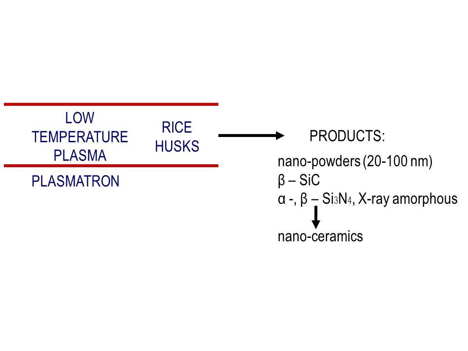 LOW TEMPERATURE PLASMA RICE HUSKS PRODUCTS: nano-powders (20-100 nm) β – SiC α -, β – Si 3 N 4, X-ray amorphous nano-ceramics PLASMATRON