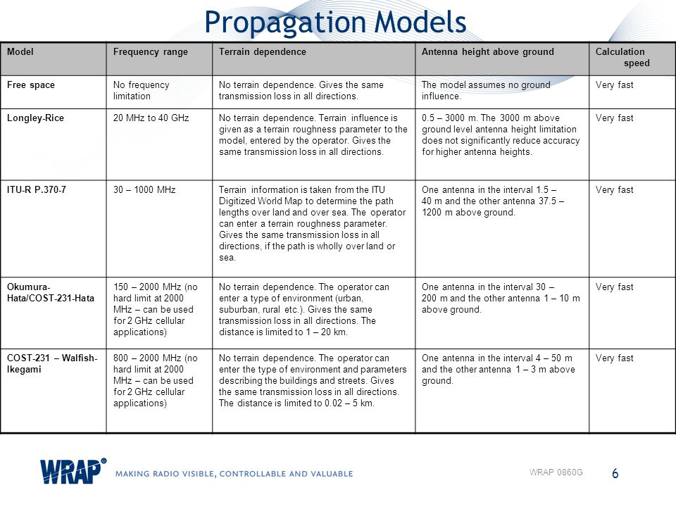 Propagation Models 6 WRAP 0860G ModelFrequency rangeTerrain dependenceAntenna height above groundCalculation speed Free spaceNo frequency limitation N