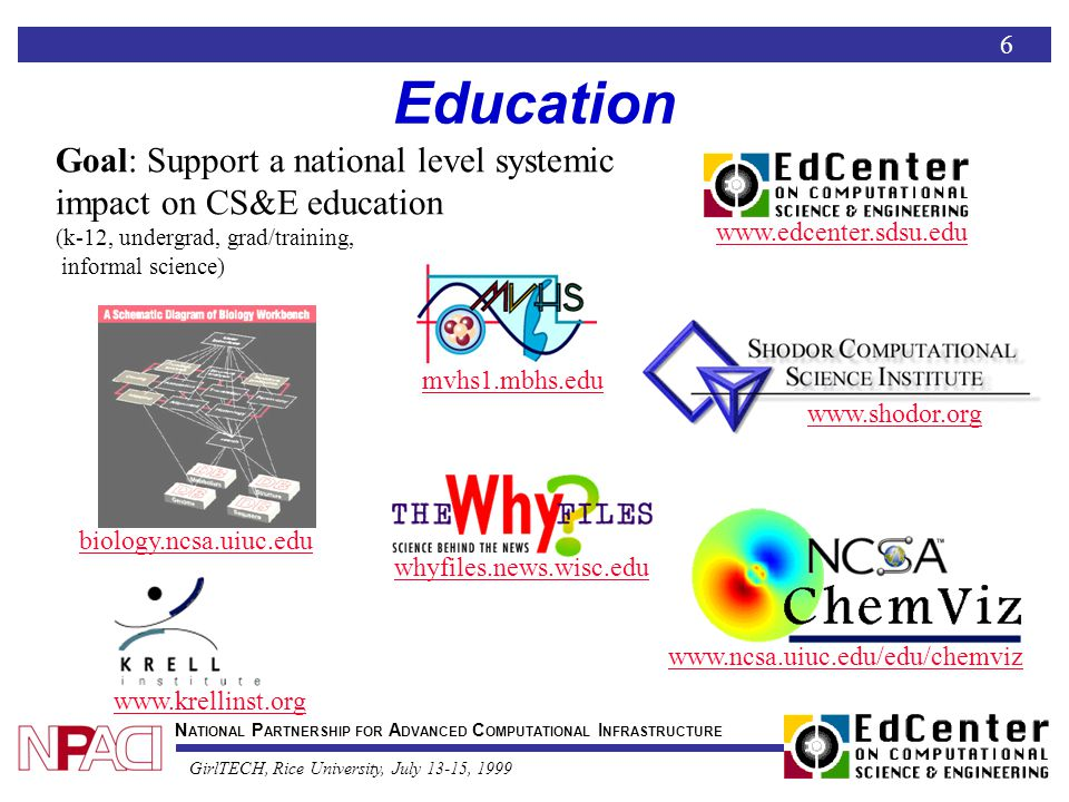 N ATIONAL P ARTNERSHIP FOR A DVANCED C OMPUTATIONAL I NFRASTRUCTURE GirlTECH, Rice University, July 13-15, 1999 Education Goal: Support a national level systemic impact on CS&E education (k-12, undergrad, grad/training, informal science) www.edcenter.sdsu.edu www.shodor.org mvhs1.mbhs.edu www.ncsa.uiuc.edu/edu/chemviz biology.ncsa.uiuc.edu www.krellinst.org whyfiles.news.wisc.edu 6