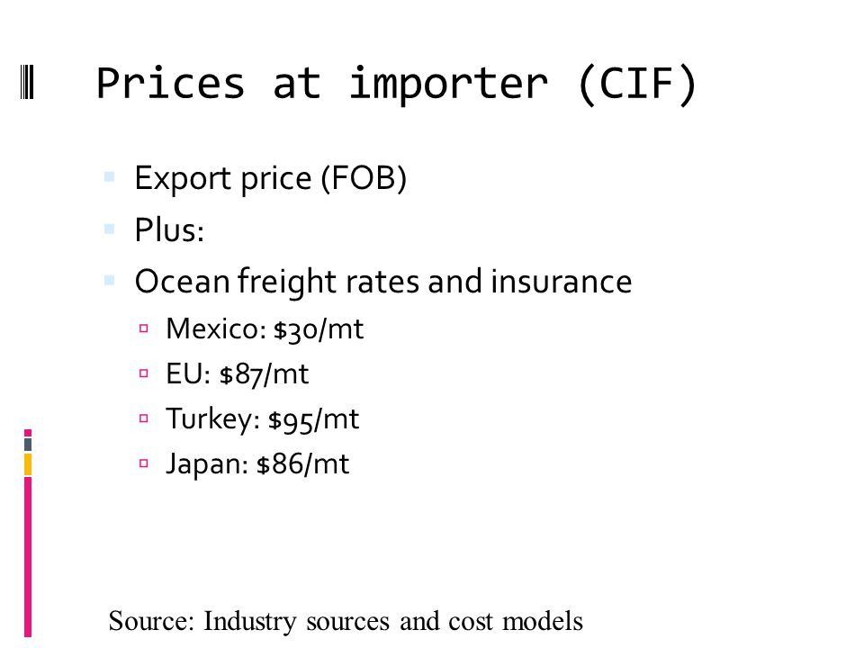 Prices at importer (CIF) Source: Industry sources and cost models  Export price (FOB)  Plus:  Ocean freight rates and insurance  Mexico: $30/mt  EU: $87/mt  Turkey: $95/mt  Japan: $86/mt