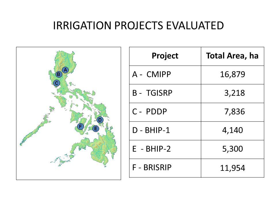 IRRIGATION PROJECTS EVALUATED ProjectTotal Area, ha A - CMIPP16,879 B - TGISRP 3,218 C - PDDP 7,836 D - BHIP-14,140 E - BHIP-25,300 F - BRISRIP 11,954 A B C D E F