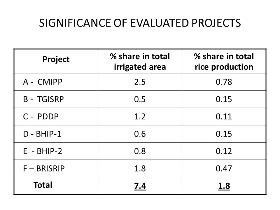 SIGNIFICANCE OF EVALUATED PROJECTS Project % share in total irrigated area % share in total rice production A - CMIPP2.50.78 B - TGISRP0.50.15 C - PDD