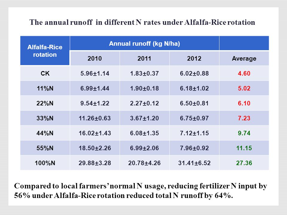 Alfalfa-Rice rotation Annual runoff (kg N/ha) 201020112012Average CK5.96±1.141.83±0.376.02±0.884.60 11%N6.99±1.441.90±0.186.18±1.025.02 22%N9.54±1.222.27±0.126.50±0.816.10 33%N11.26±0.633.67±1.206.75±0.977.23 44%N16.02±1.436.08±1.357.12±1.159.74 55%N18.50±2.266.99±2.067.96±0.9211.15 100%N29.88±3.2820.78±4.2631.41±6.5227.36 Compared to local farmers' normal N usage, reducing fertilizer N input by 56% under Alfalfa-Rice rotation reduced total N runoff by 64%.