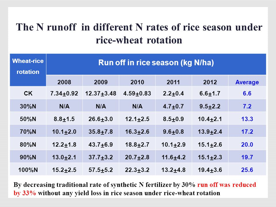 The N runoff in different N rates of rice season under rice-wheat rotation Wheat-rice rotation Run off in rice season (kg N/ha) 20082009201020112012Average CK7.34±0.9212.37±3.484.59±0.832.2±0.46.6±1.76.6 30%NN/A 4.7±0.79.5±2.27.2 50%N8.8±1.526.6±3.012.1±2.58.5±0.910.4±2.113.3 70%N10.1±2.035.8±7.816.3±2.69.6±0.813.9±2.417.2 80%N12.2±1.843.7±6.918.8±2.710.1±2.915.1±2.620.0 90%N13.0±2.137.7±3.220.7±2.811.6±4.215.1±2.319.7 100%N15.2±2.557.5±5.222.3±3.213.2±4.819.4±3.625.6 By decreasing traditional rate of synthetic N fertilizer by 30% run off was reduced by 33% without any yield loss in rice season under rice-wheat rotation