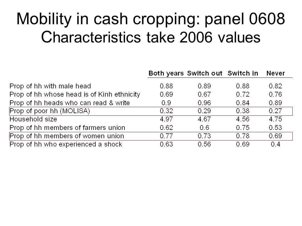 Mobility in cash cropping: panel 0608 C haracteristics take 2006 values