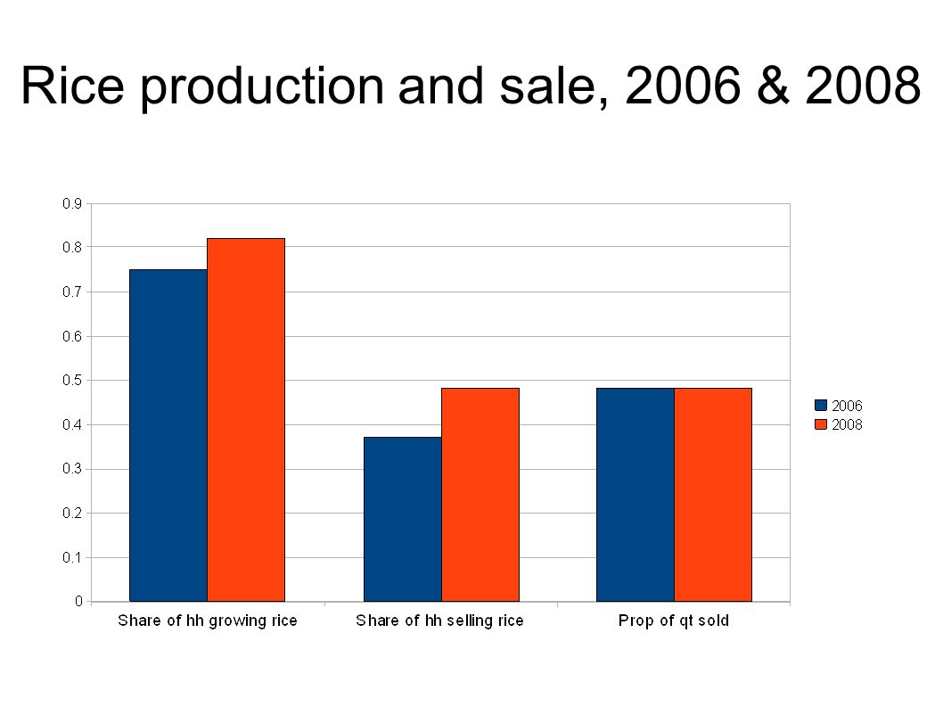 Rice production and sale, 2006 & 2008