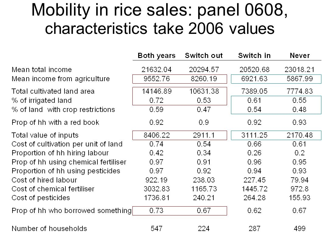 Mobility in rice sales: panel 0608, characteristics take 2006 values
