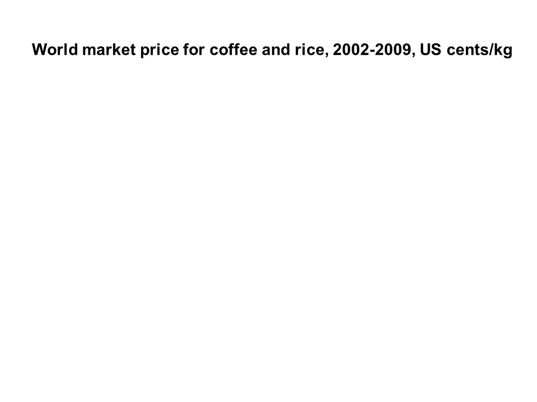 World market price for coffee and rice, 2002-2009, US cents/kg