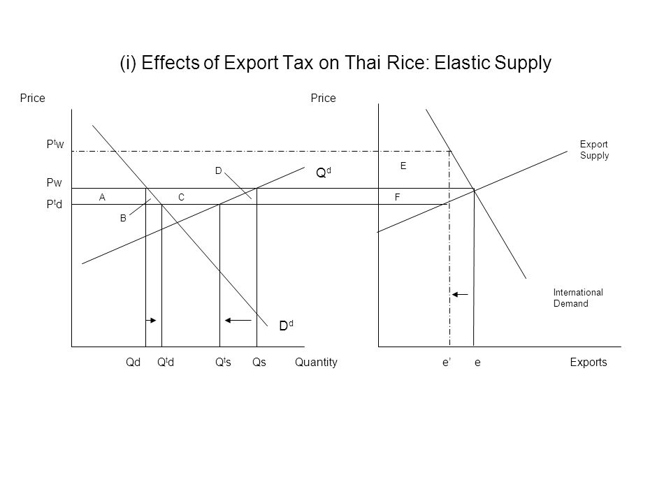 Price (i) Effects of Export Tax on Thai Rice: Elastic Supply DdDd Export Supply International Demand Exports Pw QuantityeQsQd QdQd e' PtwPtw PtdPtd QtdQtdQtsQts AC B D E F
