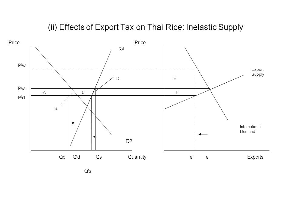 Price (ii) Effects of Export Tax on Thai Rice: Inelastic Supply DdDd Export Supply International Demand Exports Pw Quantitye SdSd PtdPtd PtwPtw QdQtdQ
