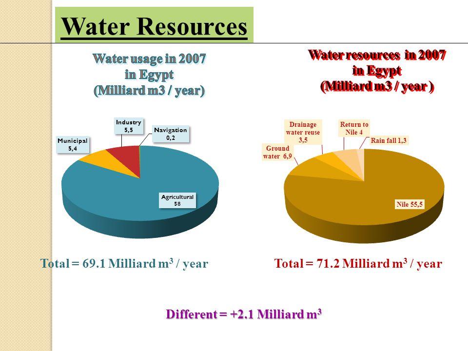 Flat 1200000 * 6105 7.326 billion m 3 1200000 fed Beds 1200000*4007 4.808 billion m 3 Saved IW=34.4% 2.518 billion m 3 Rice=628400 fed.