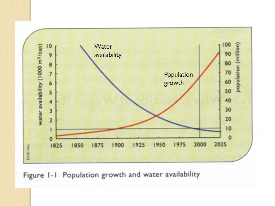 Water availability Population growth