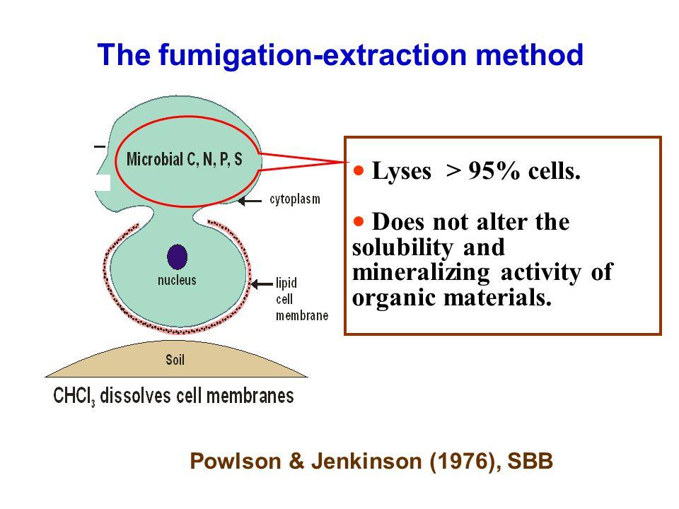 ● Lyses > 95% cells.
