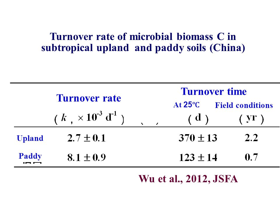 Turnover rate of microbial biomass C in subtropical upland and paddy soils (China) Site 1 Upland Paddy Turnover rate Turnover time Field conditions Wu et al., 2012, JSFA At 25 ℃