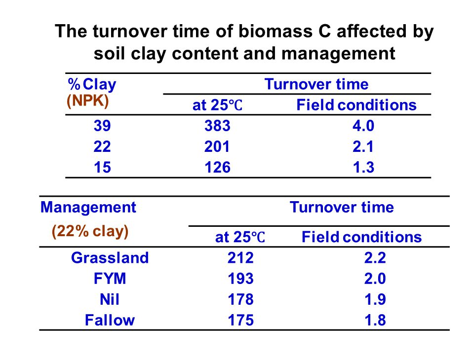 The turnover time of biomass C affected by soil clay content and management % Clay Turnover time at 25 ℃ Field conditions 393834.0 222012.1 151261.3 Management Turnover time at 25 ℃ Field conditions Grassland2122.2 FYM1932.0 Nil1781.9 Fallow1751.8 (22% clay) (NPK)