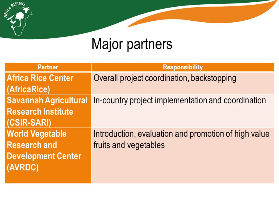 Major partners PartnerResponsibility Africa Rice Center (AfricaRice) Overall project coordination, backstopping Savannah Agricultural Research Institute (CSIR-SARI) In-country project implementation and coordination World Vegetable Research and Development Center (AVRDC) Introduction, evaluation and promotion of high value fruits and vegetables