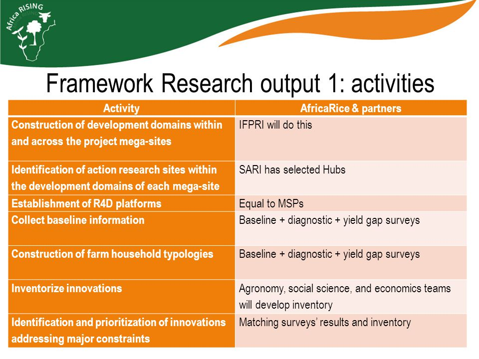 Framework Research output 1: activities ActivityAfricaRice & partners Construction of development domains within and across the project mega-sites IFPRI will do this Identification of action research sites within the development domains of each mega-site SARI has selected Hubs Establishment of R4D platforms Equal to MSPs Collect baseline information Baseline + diagnostic + yield gap surveys Construction of farm household typologies Baseline + diagnostic + yield gap surveys Inventorize innovations Agronomy, social science, and economics teams will develop inventory Identification and prioritization of innovations addressing major constraints Matching surveys' results and inventory