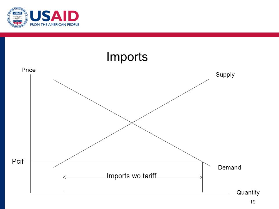 Imports Supply Demand Quantity Price Pcif Imports wo tariff 19