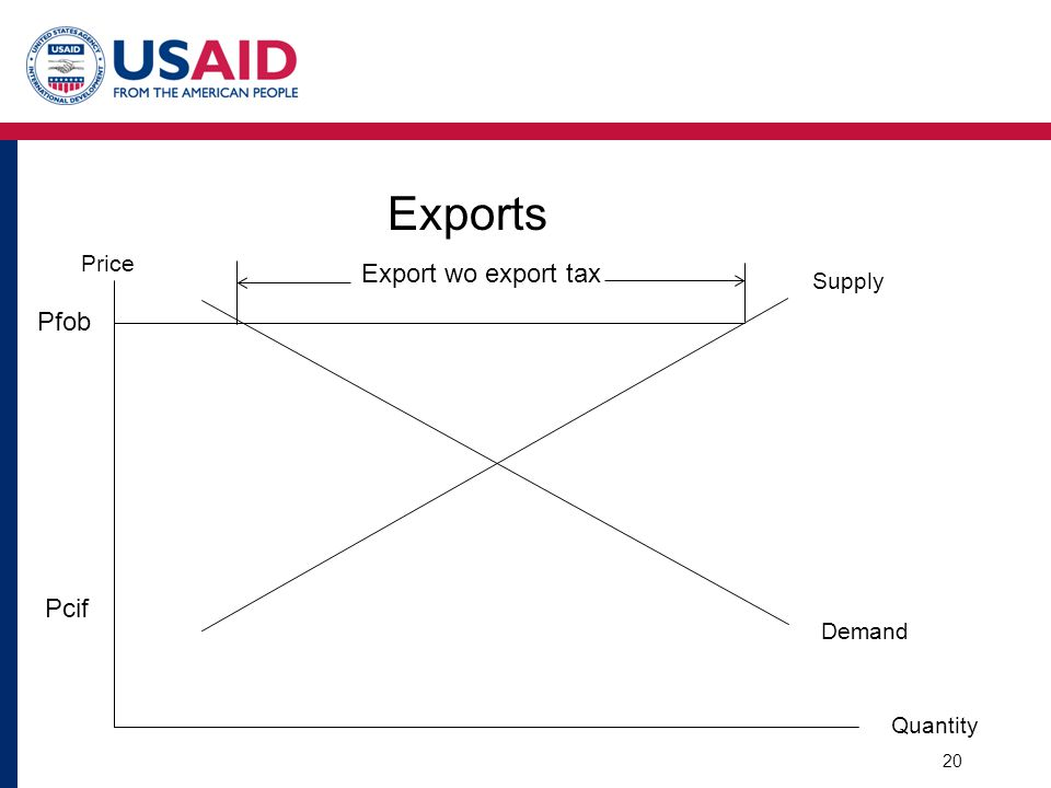 Exports Supply Demand Quantity Price Pcif Pfob Export wo export tax 20