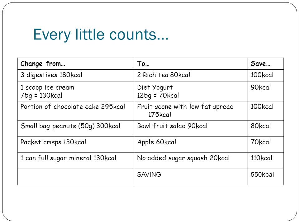 Every little counts… Change from…To…Save… 3 digestives 180kcal2 Rich tea 80kcal100kcal 1 scoop ice cream 75g = 130kcal Diet Yogurt 125g = 70kcal 90kca