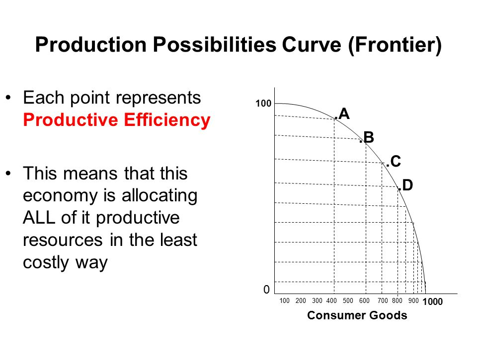Production Possibilities Curve (Frontier) Lets take a closer look at the PPC.