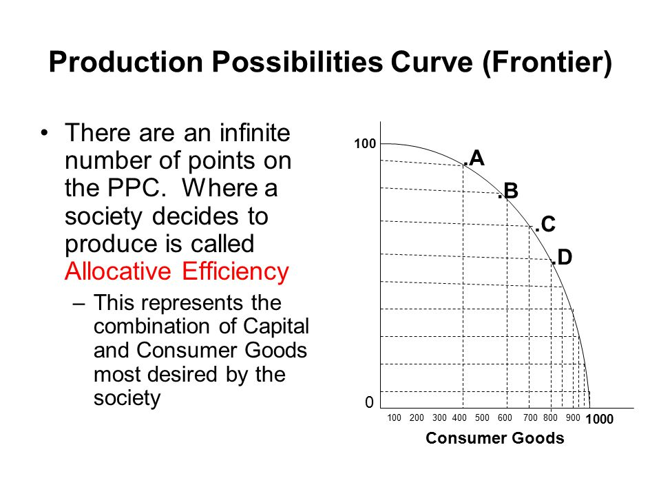 Production Possibilities Curve (Frontier) Each point represents Productive Efficiency This means that this economy is allocating ALL of it productive resources in the least costly way Consumer Goods 0 100 1000 100 200 300 400 500 600 700 800 900.A.B.C.D